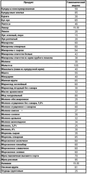 Гликемический индекс_3